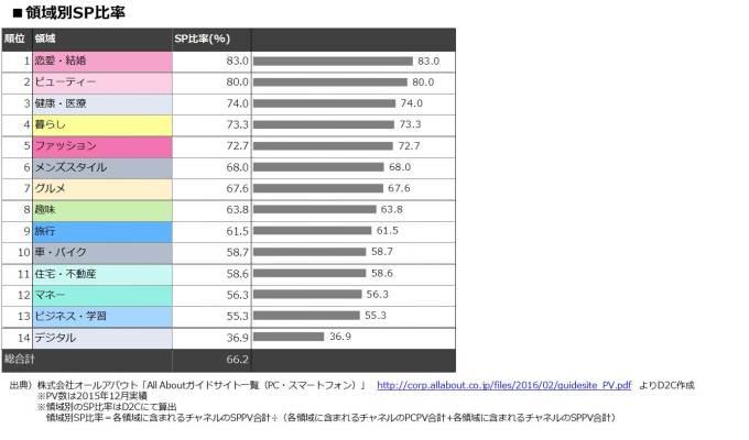 情報ジャンル別のスマートフォン比率を調べてみた~日本最大級の総合情報サイトAll AboutのPV実績より~ | D2Cスマイル